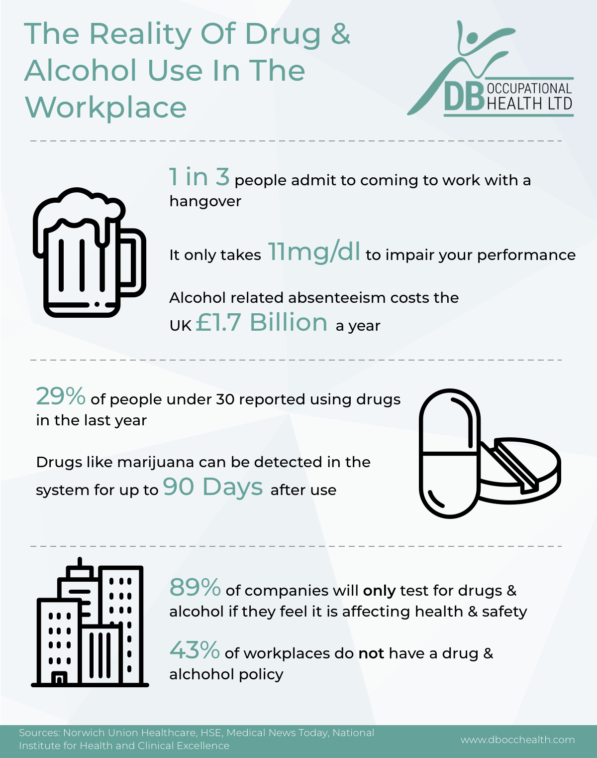 Drug & Alcohol Use In The Workplace Infographic