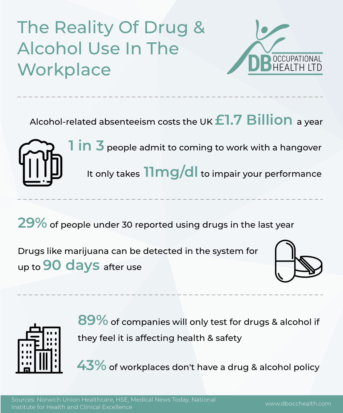 drug and alcohol use in the workplace