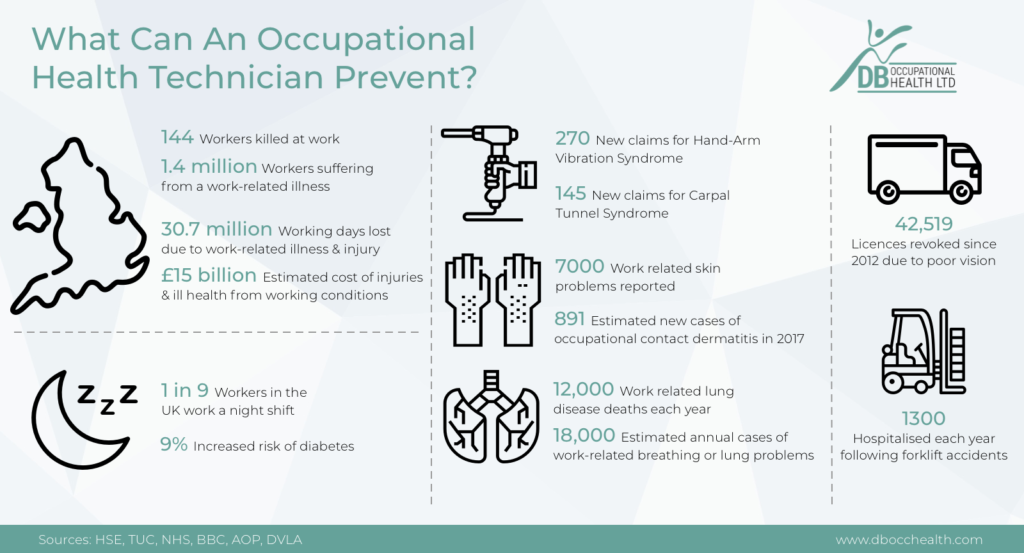 What can an occupational health technician prevent infographic